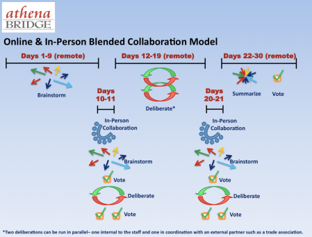 Diagram of online and in-person collaboration workflow